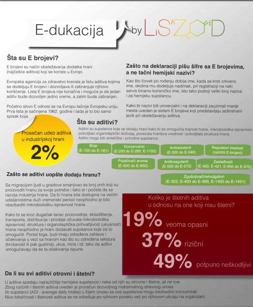 Edukacija o E brojevima - Infografika
